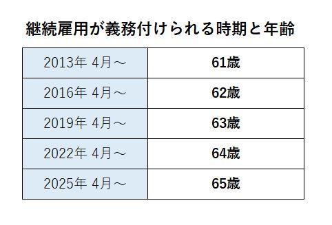 継続雇用義務_時期と年齢.JPG